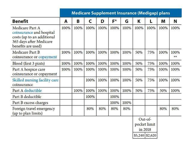 Medigap Plans Comparison