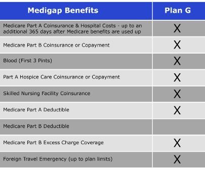 Medigap Plan G